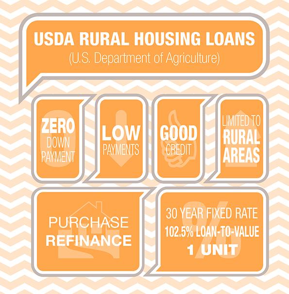 Usda rural housing loans utah home loan advanced funding for Utah rural housing