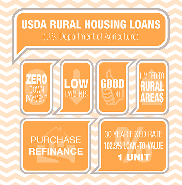 USDA Loans for First Time Home-buyers