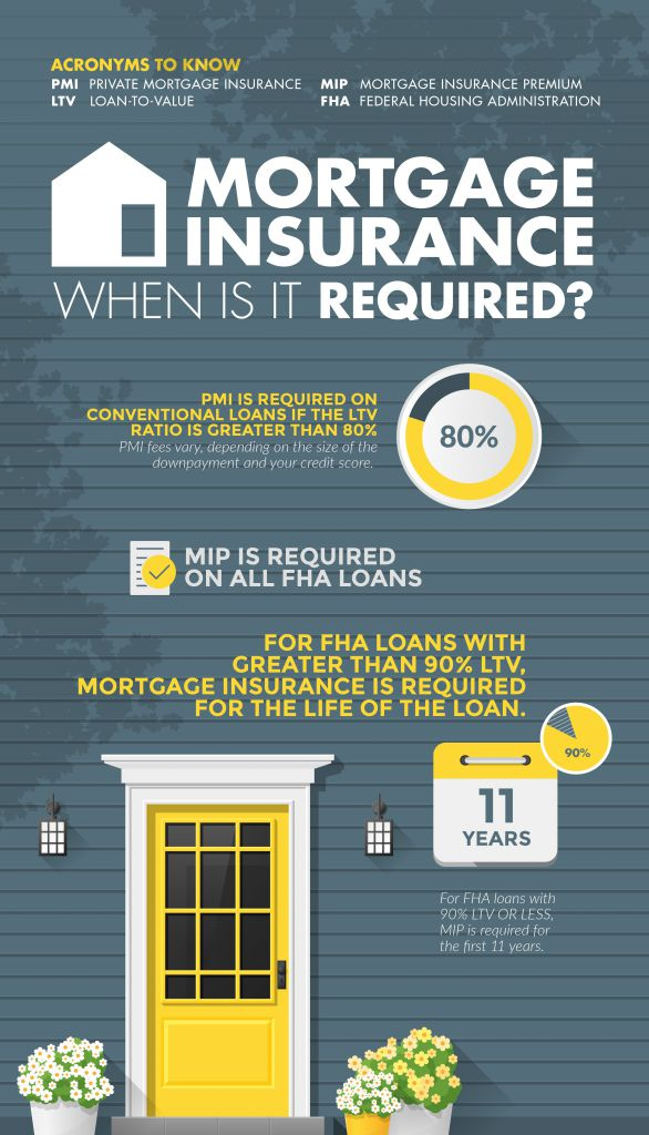 Mortgage Insurance, When is it Required?